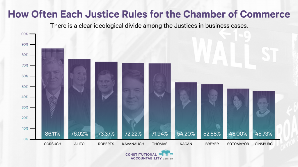 Graphic - Chamber Report 2019-- How Each Justice Ruled with Chamber of Commerce