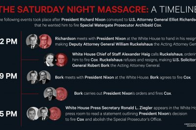 Graphic - The Saturday Night Massacre-- A Timeline